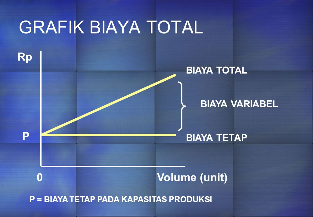 GRAFIK BIAYA TOTAL Rp P Volume (unit) BIAYA TOTAL BIAYA VARIABEL