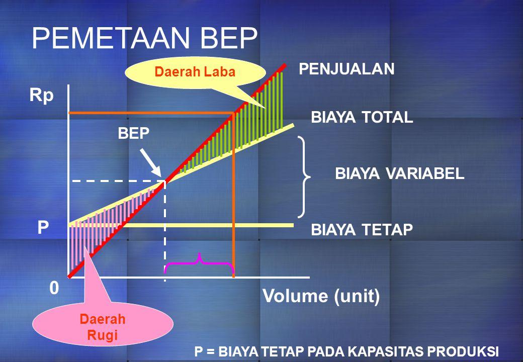 PEMETAAN BEP Rp P Volume (unit) PENJUALAN BIAYA TOTAL BEP