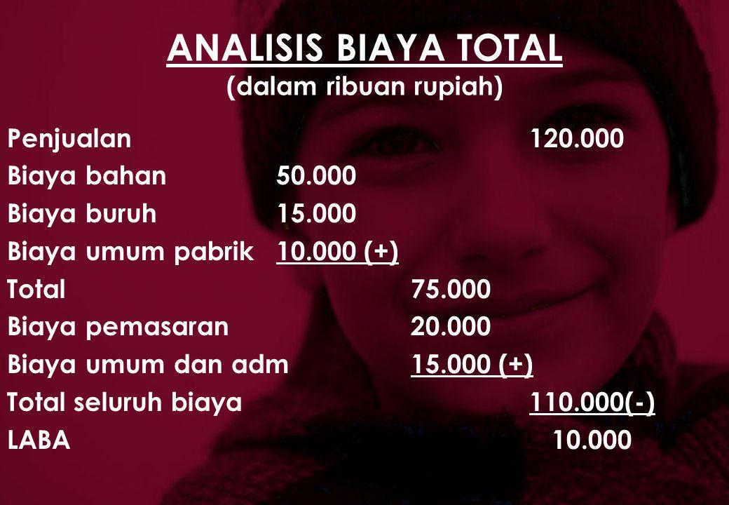 ANALISIS BIAYA TOTAL (dalam ribuan rupiah)