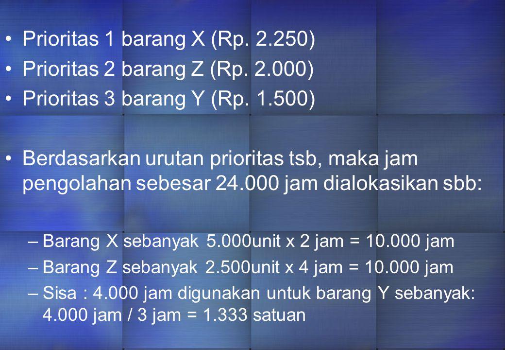 Prioritas 1 barang X (Rp. 2.250) Prioritas 2 barang Z (Rp. 2.000)