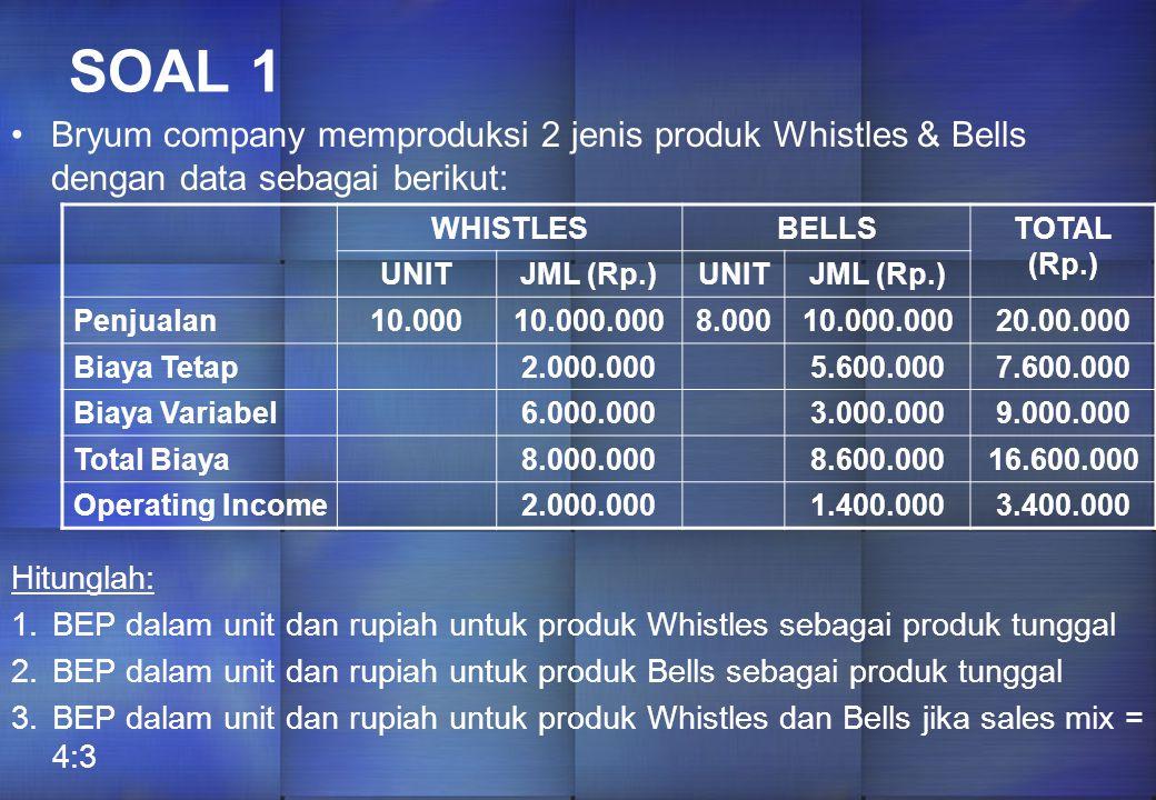SOAL 1 Bryum company memproduksi 2 jenis produk Whistles & Bells dengan data sebagai berikut: WHISTLES.