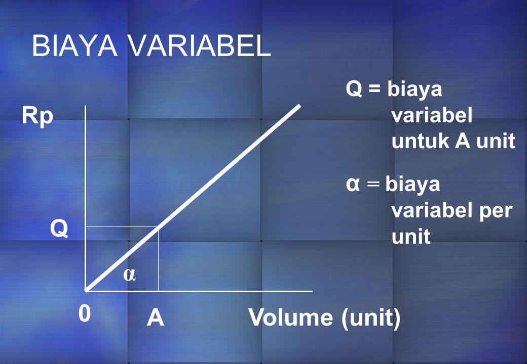 BIAYA VARIABEL α = biaya variabel per unit Rp Q α A Volume (unit)