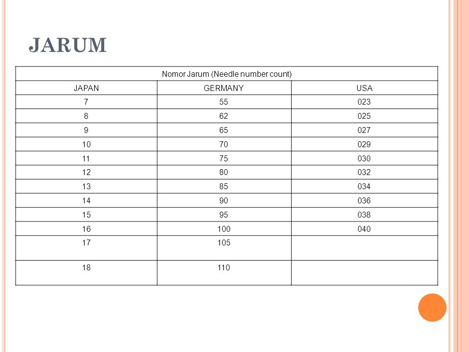 Nomor Jarum (Needle number count)