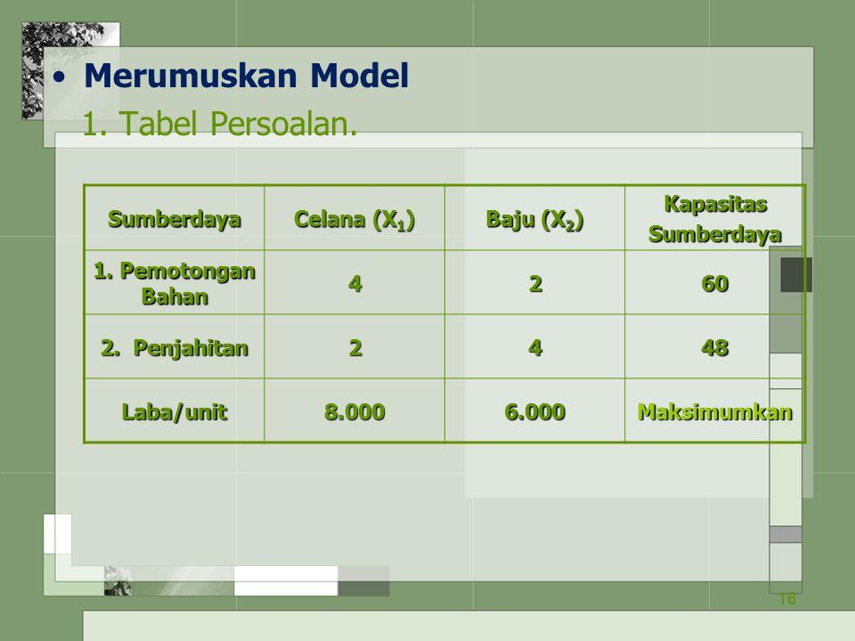 Merumuskan Model 1. Tabel Persoalan. Sumberdaya Celana (X1) Baju (X2)
