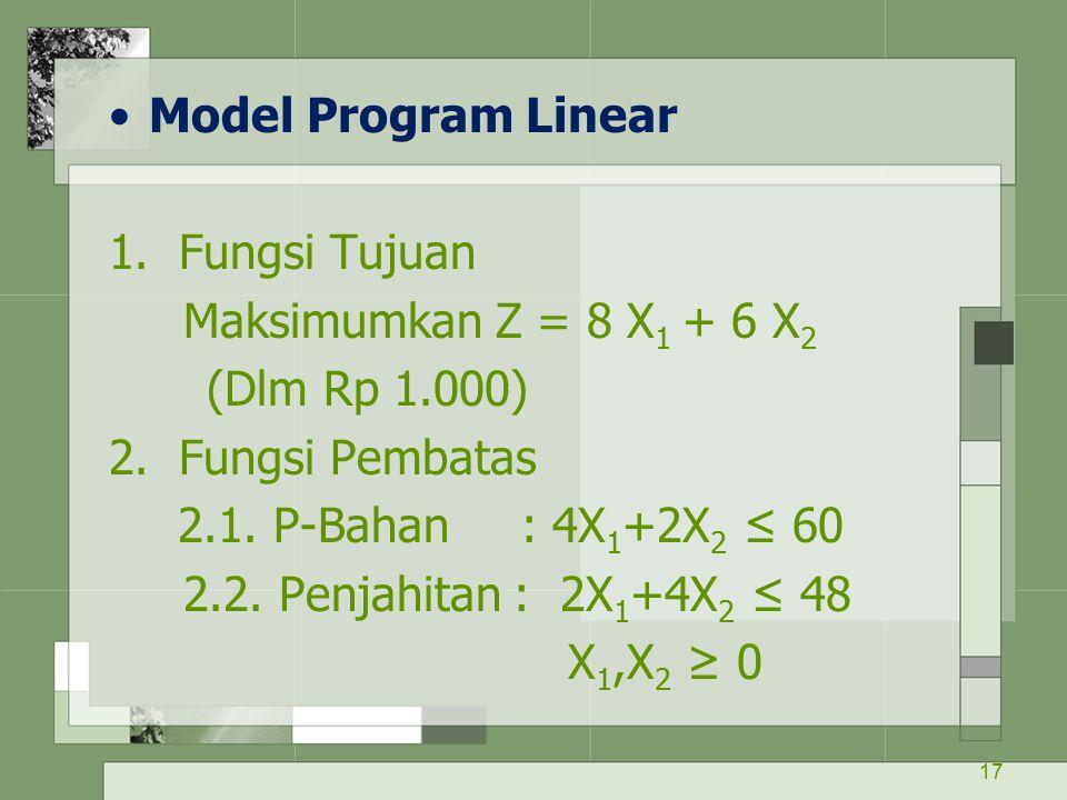 Model Program Linear 1. Fungsi Tujuan. Maksimumkan Z = 8 X1 + 6 X2. (Dlm Rp 1.000) 2. Fungsi Pembatas.