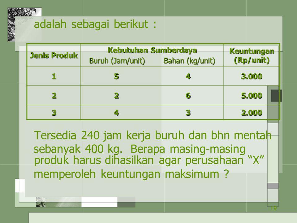 Buruh (Jam/unit) Bahan (kg/unit)