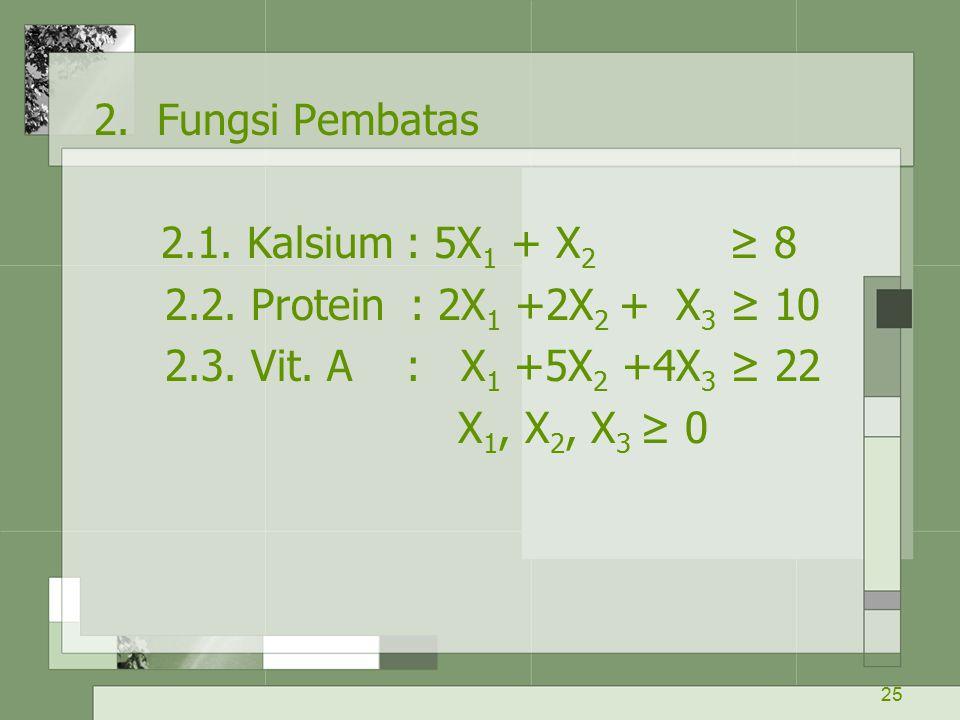 2. Fungsi Pembatas 2.1. Kalsium : 5X1 + X2 ≥ 8. 2.2. Protein : 2X1 +2X2 + X3 ≥ 10. 2.3. Vit. A : X1 +5X2 +4X3 ≥ 22.