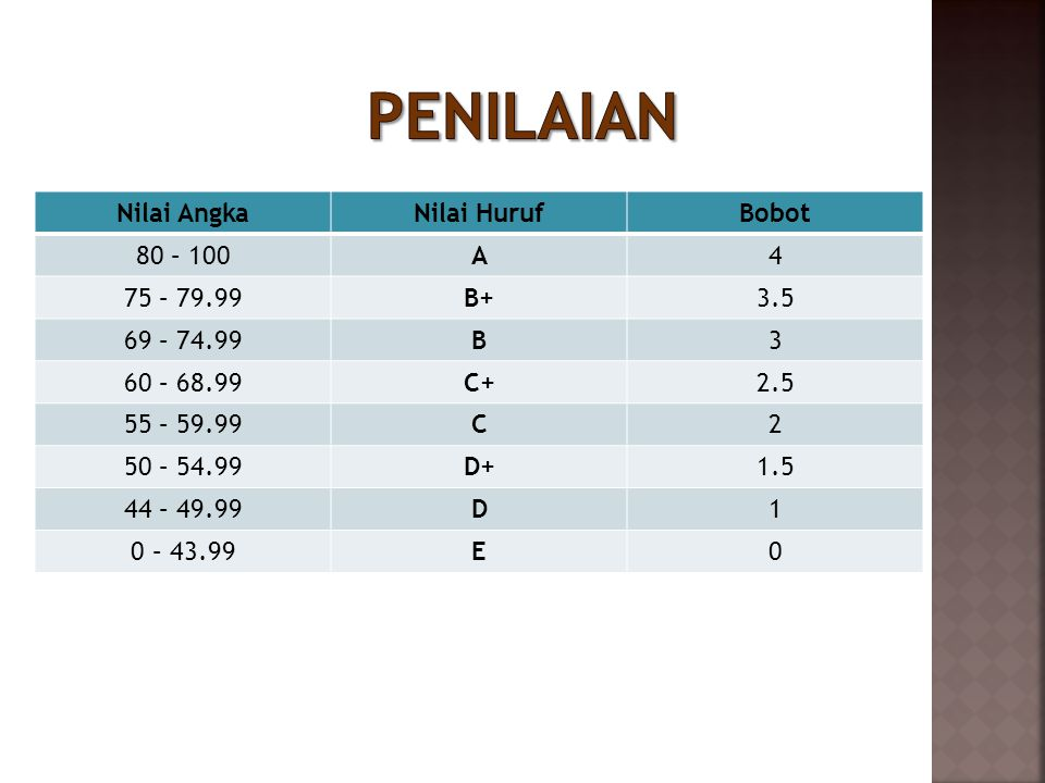 Penilaian Nilai Angka Nilai Huruf Bobot 80 – 100 A 4 75 – 79.99 B+ 3.5