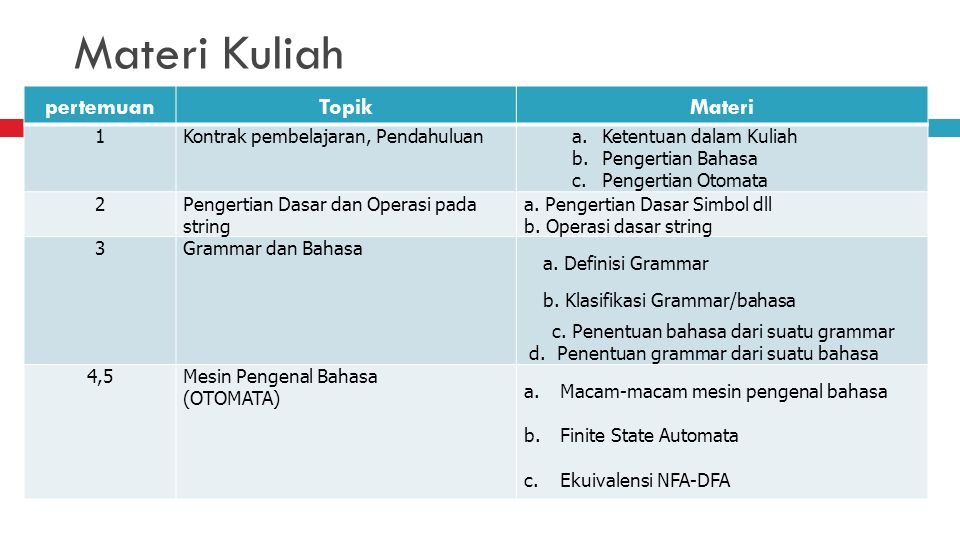 Materi Kuliah pertemuan Topik Materi 1