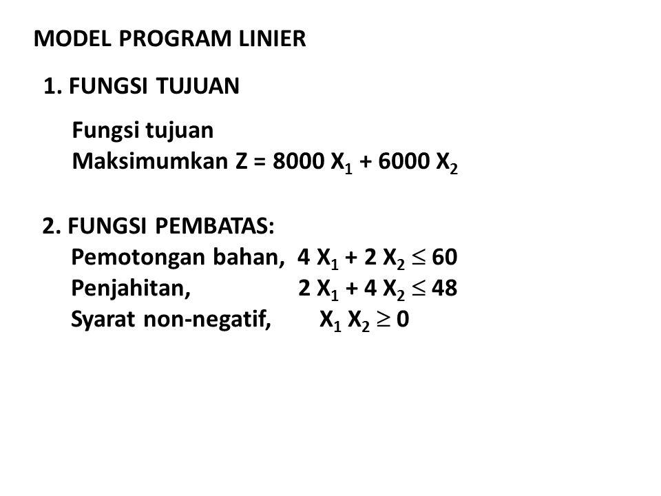 MODEL PROGRAM LINIER 1. FUNGSI TUJUAN. Fungsi tujuan. Maksimumkan Z = 8000 X1 + 6000 X2. 2. FUNGSI PEMBATAS:
