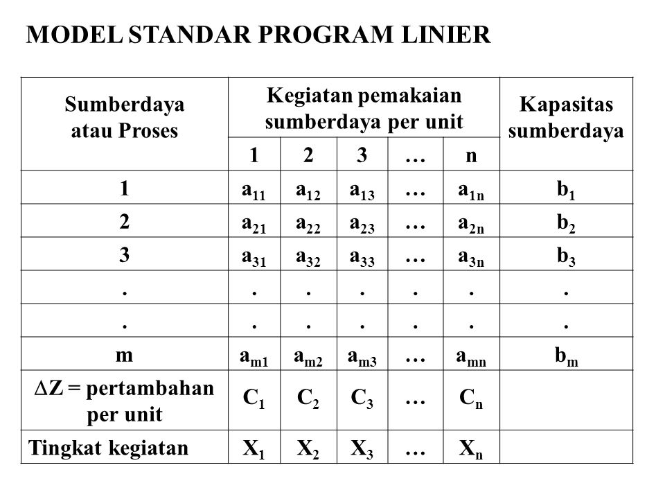 Z = pertambahan per unit