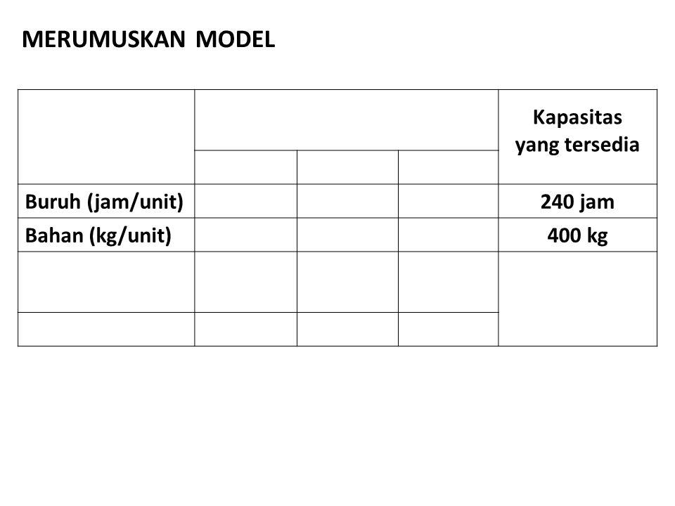MERUMUSKAN MODEL Kapasitas yang tersedia Buruh (jam/unit) 240 jam
