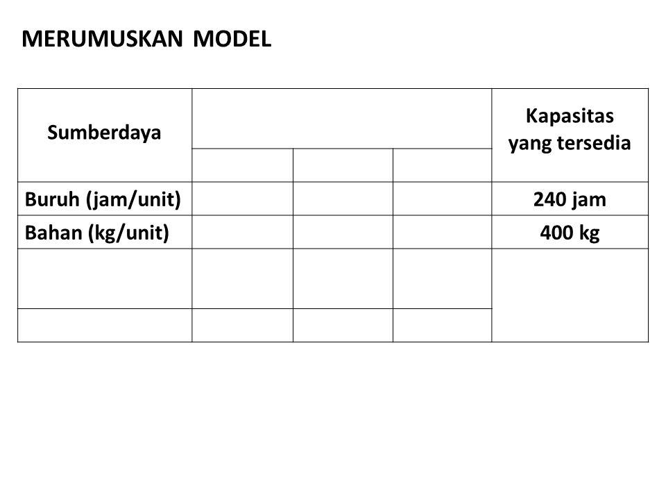 MERUMUSKAN MODEL Sumberdaya Kapasitas yang tersedia Buruh (jam/unit)