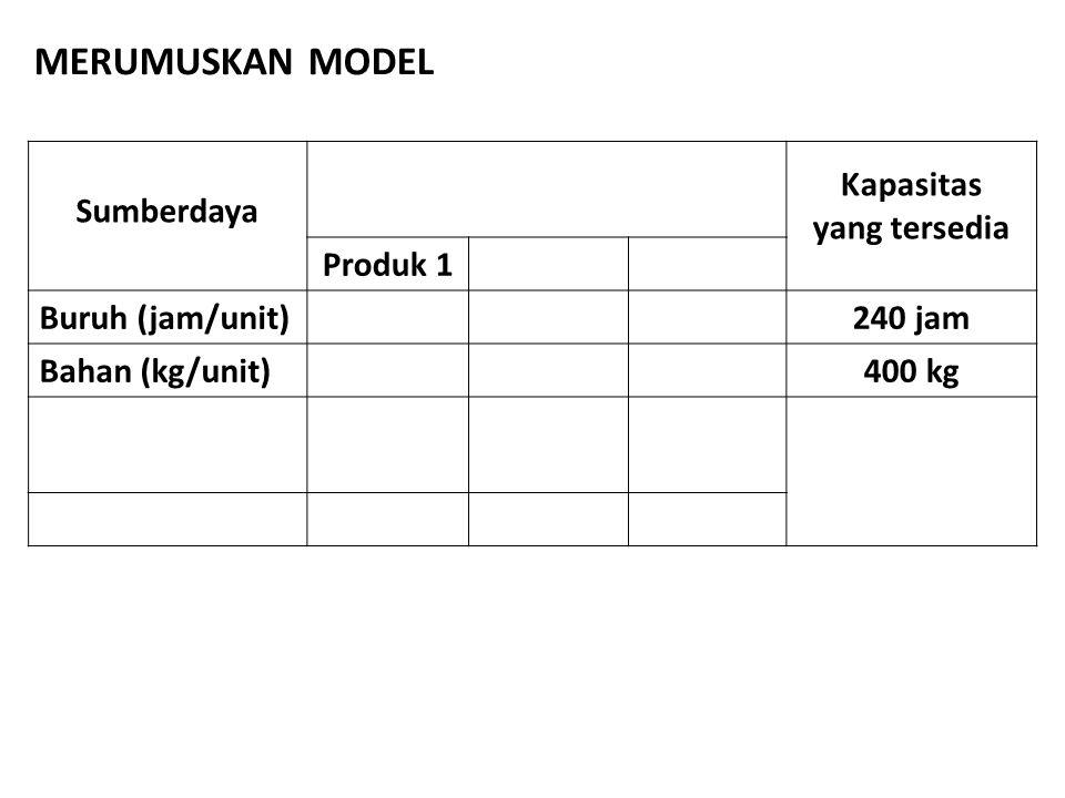 MERUMUSKAN MODEL Sumberdaya Kapasitas yang tersedia Produk 1