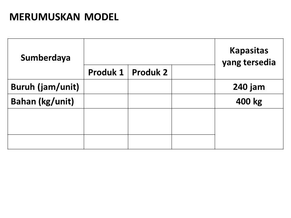 MERUMUSKAN MODEL Sumberdaya Kapasitas yang tersedia Produk 1 Produk 2