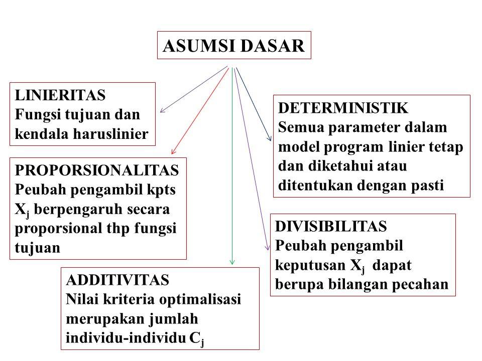 ASUMSI DASAR LINIERITAS Fungsi tujuan dan DETERMINISTIK