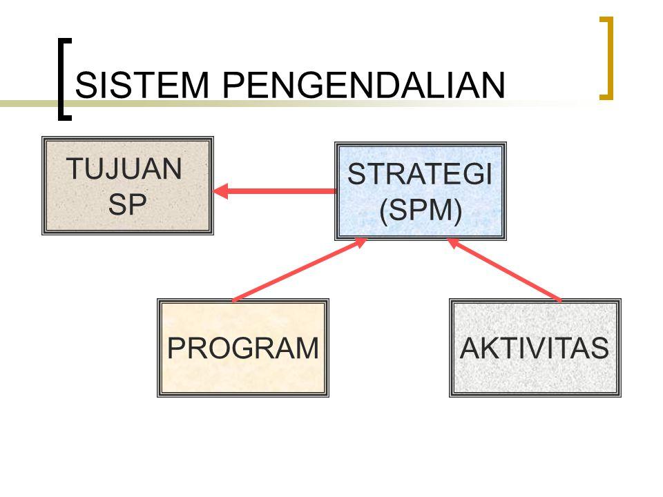 SISTEM PENGENDALIAN TUJUAN SP STRATEGI (SPM) PROGRAM AKTIVITAS