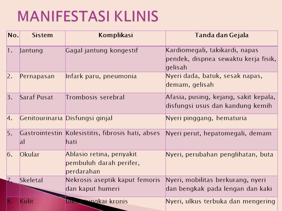 MANIFESTASI KLINIS No. Sistem Komplikasi Tanda dan Gejala 1. Jantung