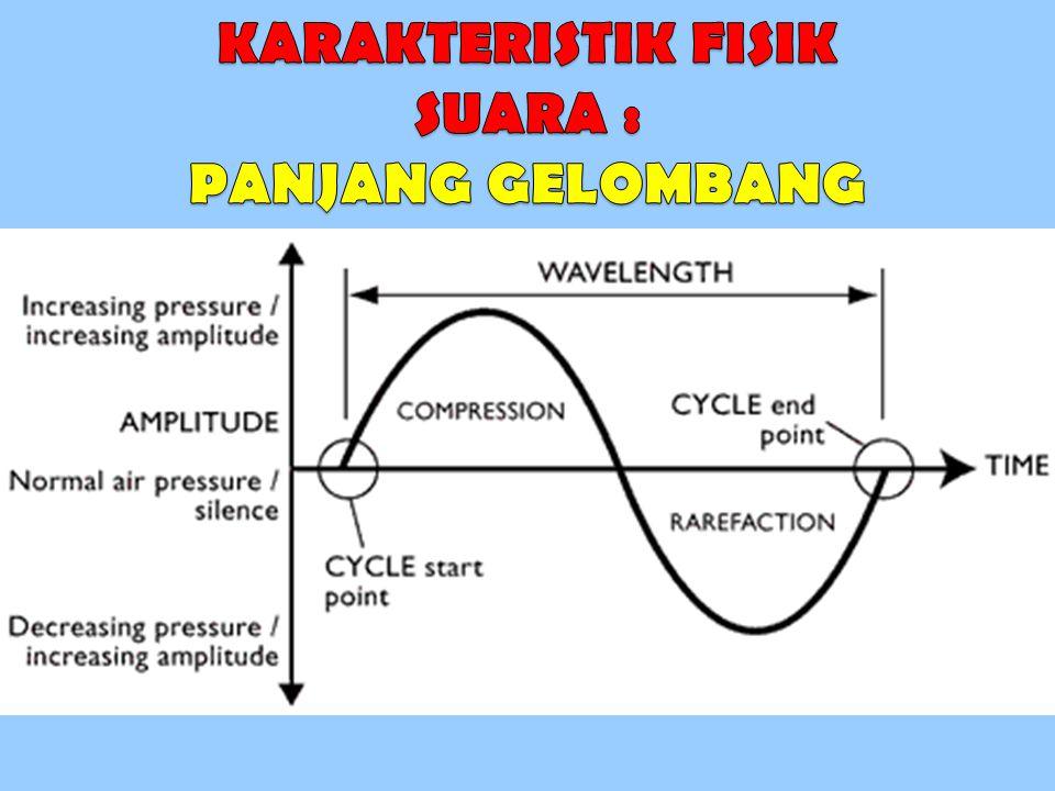 KARAKTERISTIK FISIK SUARA : PANJANG GELOMBANG