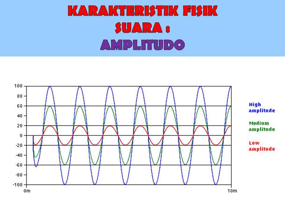 KARAKTERISTIK FISIK SUARA : AMPLITUDO