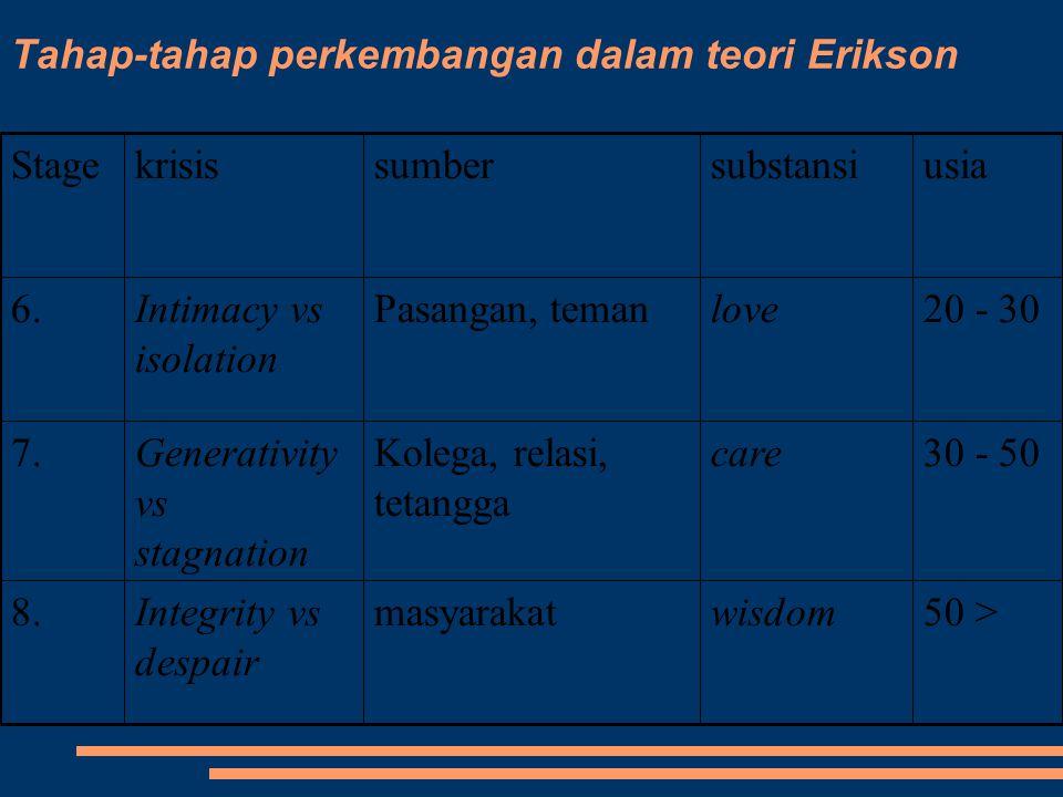Tahap-tahap perkembangan dalam teori Erikson