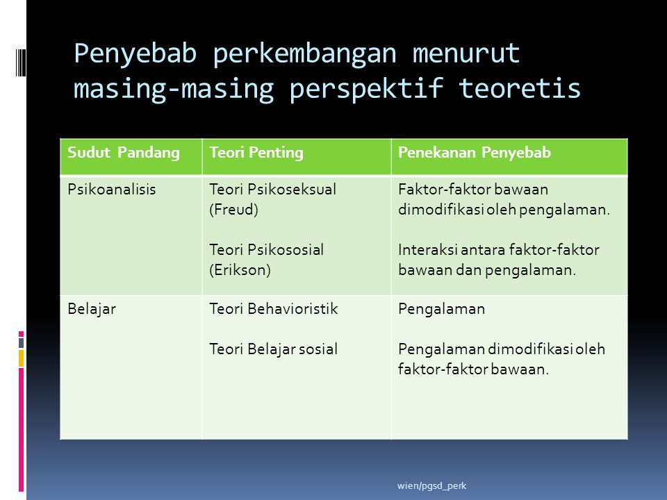 Penyebab perkembangan menurut masing-masing perspektif teoretis