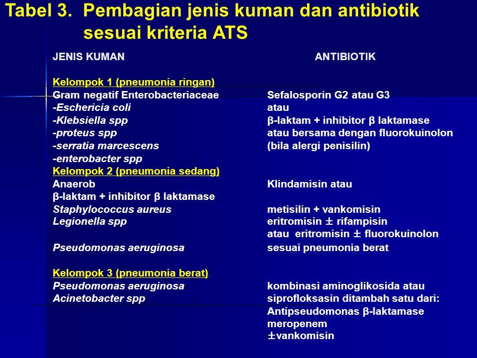 Tabel 3. Pembagian jenis kuman dan antibiotik sesuai kriteria ATS