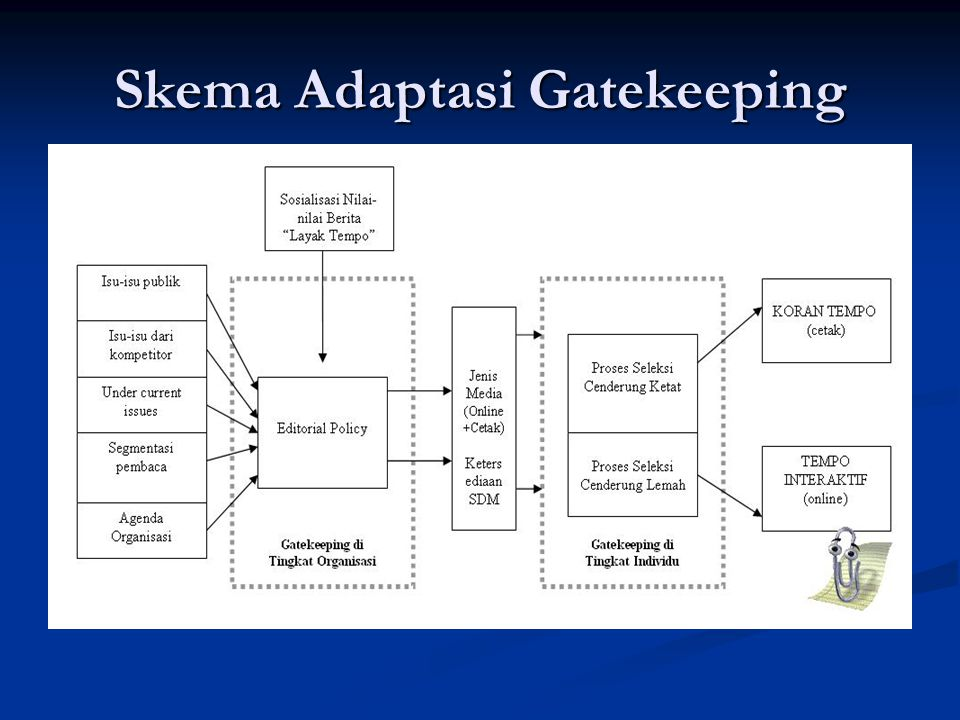 Skema Adaptasi Gatekeeping