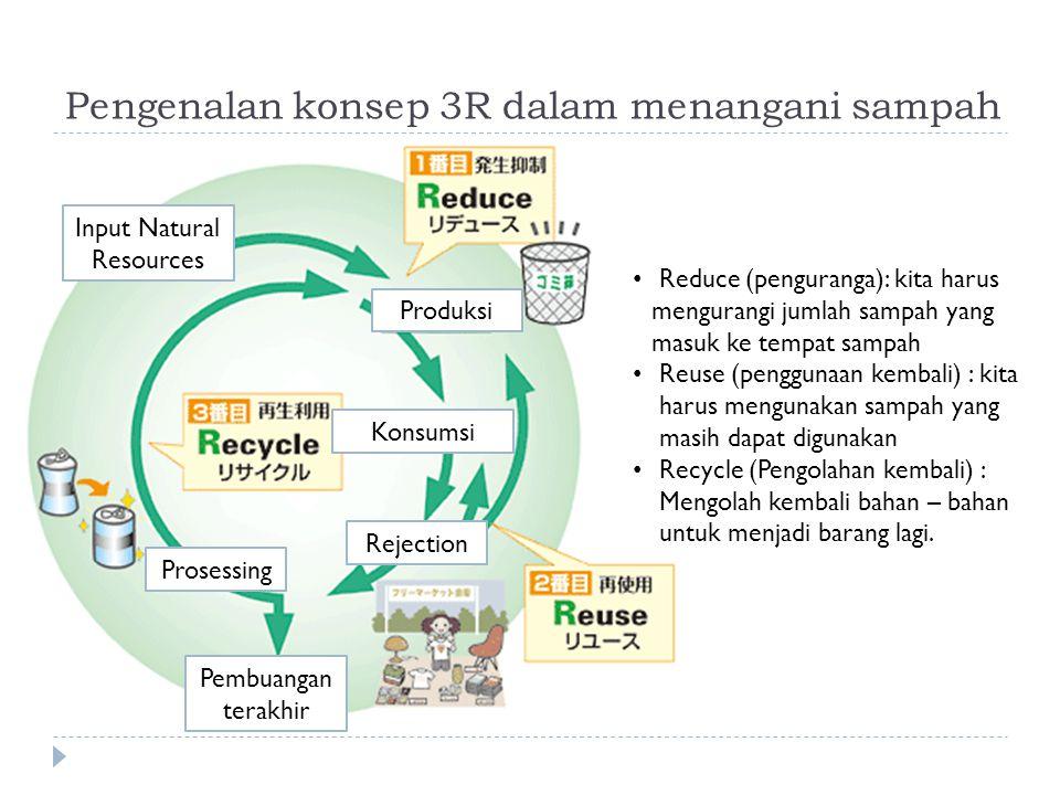 Pengenalan konsep 3R dalam menangani sampah