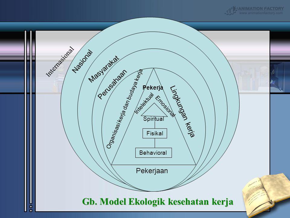Gb. Model Ekologik kesehatan kerja