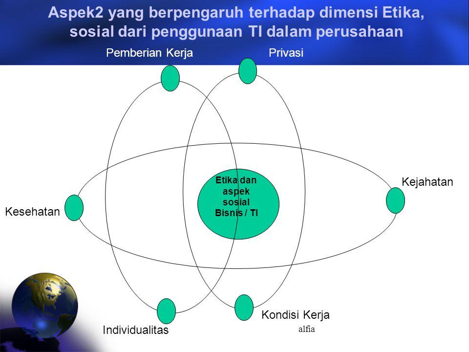 Etika dan aspek sosial Bisnis / TI