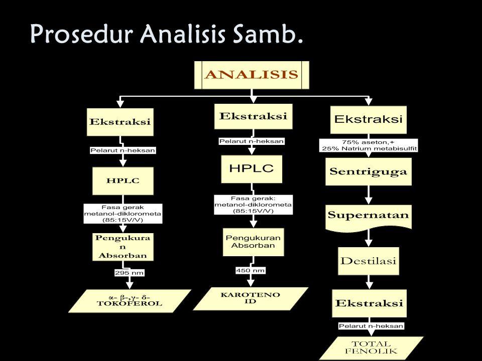 Prosedur Analisis Samb.