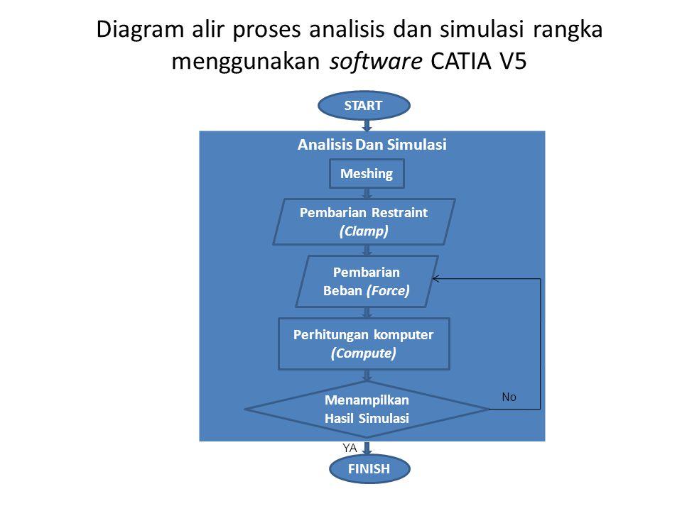 Diagram alir proses analisis dan simulasi rangka menggunakan software CATIA V5
