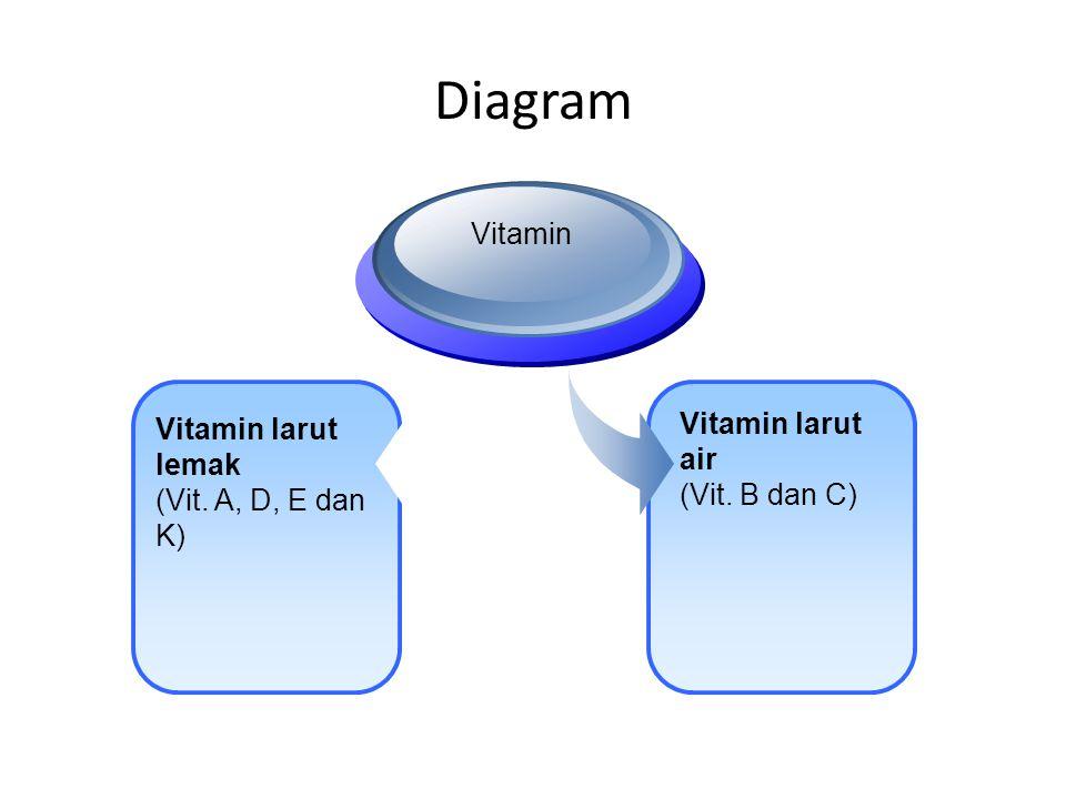 Diagram Vitamin Vitamin larut air Vitamin larut lemak (Vit. B dan C)