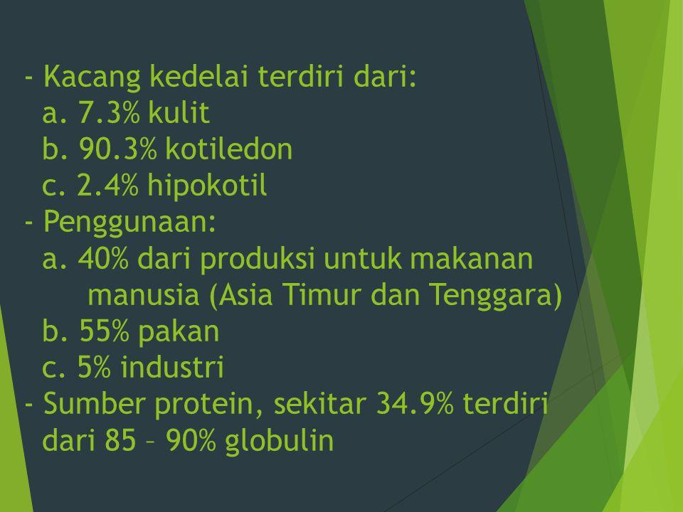 - Kacang kedelai terdiri dari: a. 7. 3% kulit b. 90. 3% kotiledon c. 2