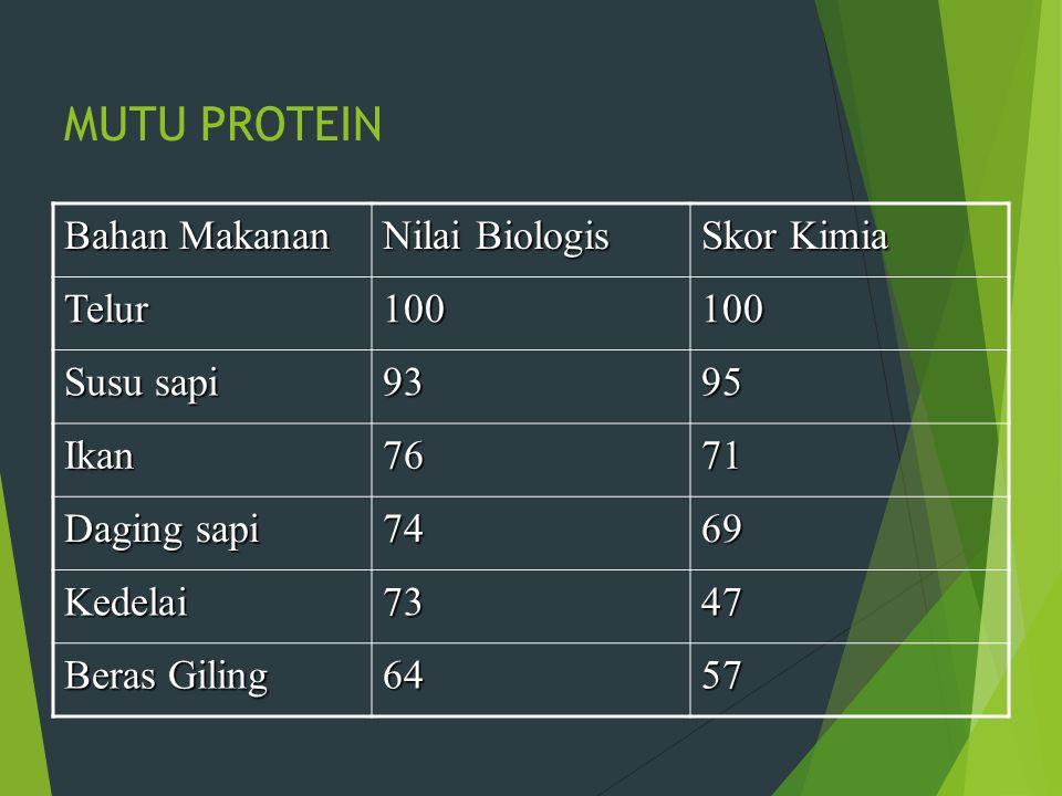 MUTU PROTEIN Bahan Makanan Nilai Biologis Skor Kimia Telur 100