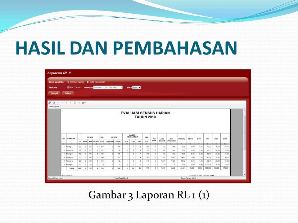 HASIL DAN PEMBAHASAN Gambar 3 Laporan RL 1 (1)