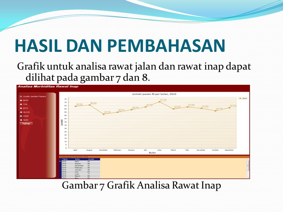 Gambar 7 Grafik Analisa Rawat Inap