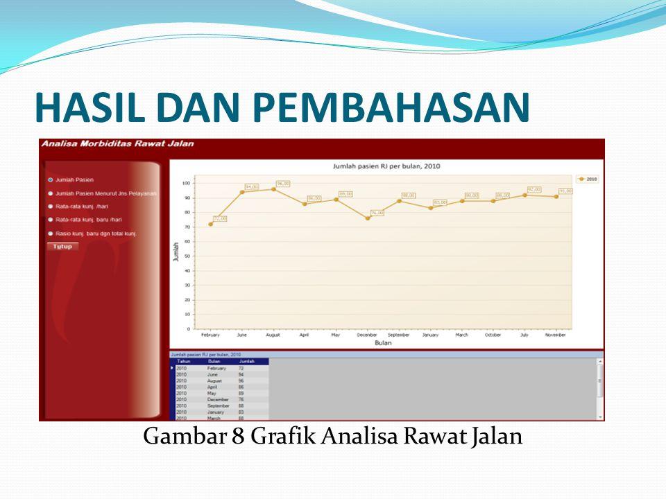 Gambar 8 Grafik Analisa Rawat Jalan