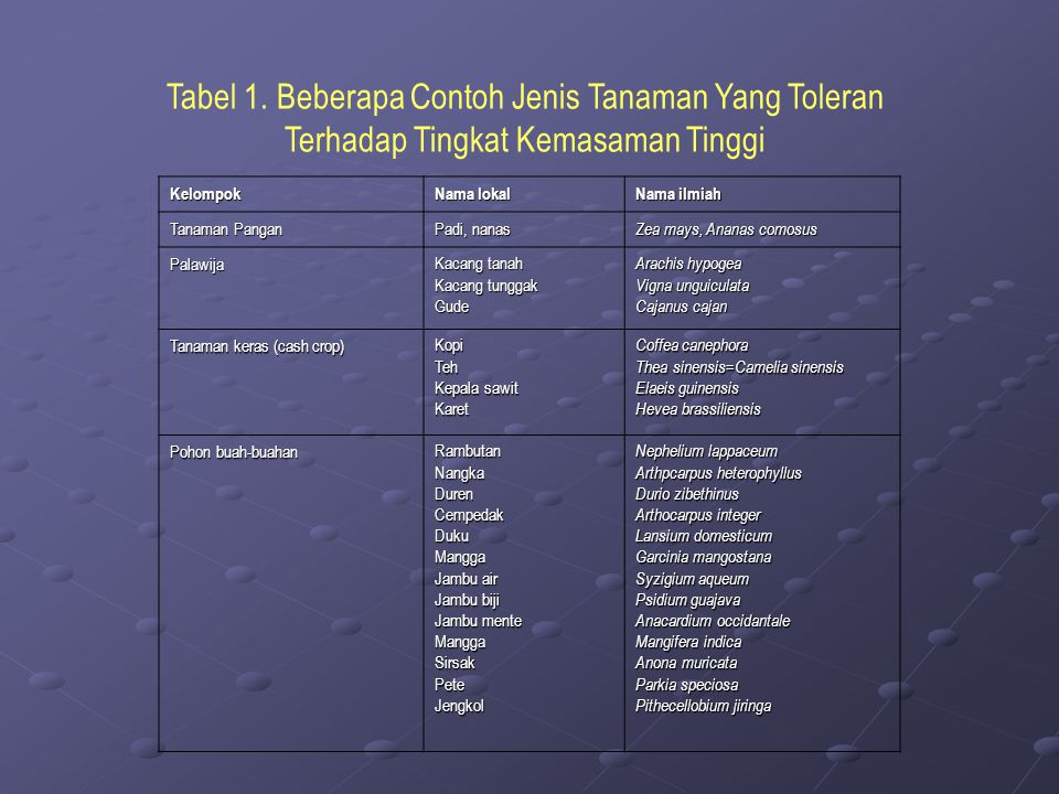 Tabel 1. Beberapa Contoh Jenis Tanaman Yang Toleran