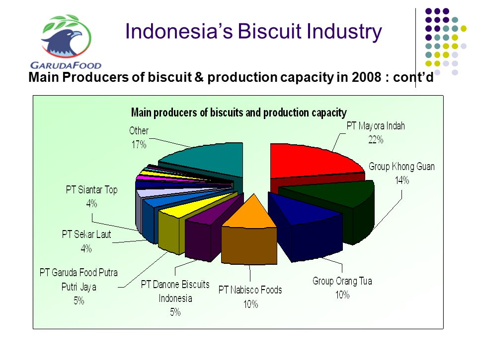 Indonesia's Biscuit Industry