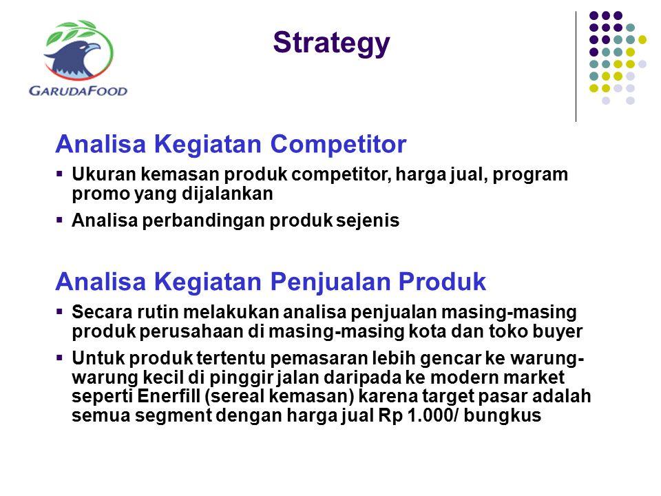 Strategy Analisa Kegiatan Competitor Analisa Kegiatan Penjualan Produk