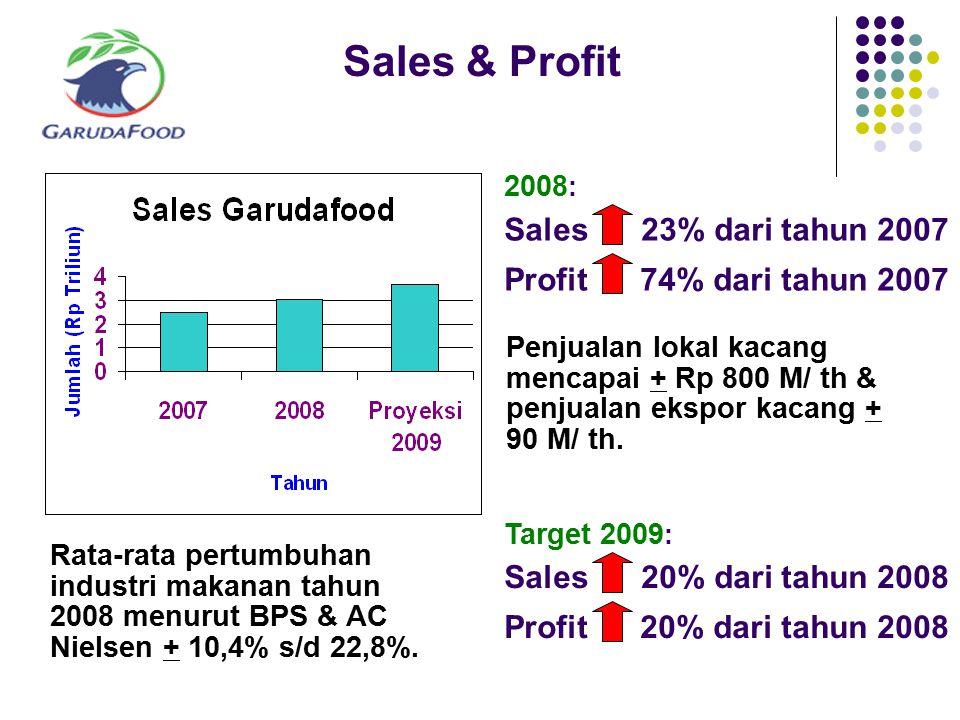 Sales & Profit 2008: Sales 23% dari tahun 2007 Profit 74% dari tahun 2007.