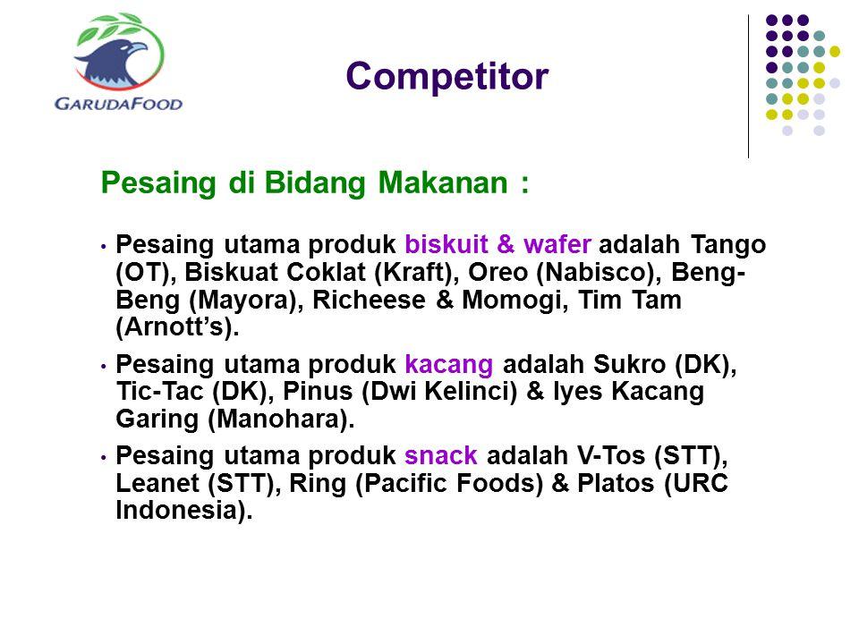 Competitor Pesaing di Bidang Makanan :