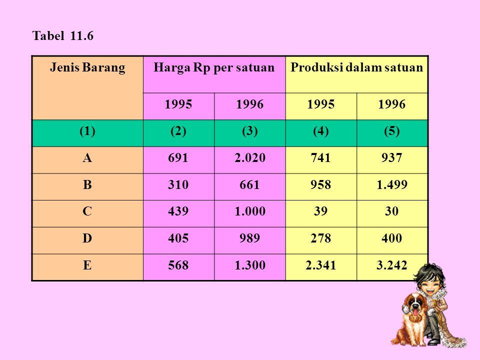 Tabel 11.6 Jenis Barang. Harga Rp per satuan. Produksi dalam satuan. 1995. 1996. (1) (2) (3)