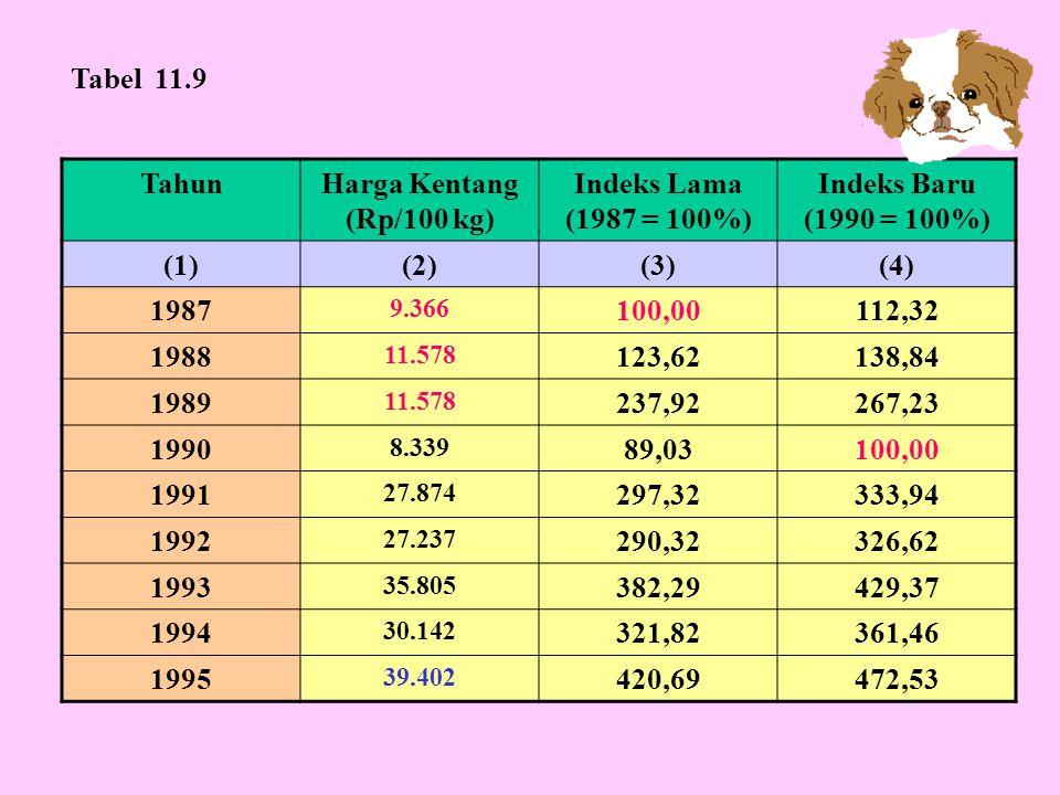 Tabel 11.9 Tahun Harga Kentang (Rp/100 kg) Indeks Lama (1987 = 100%)