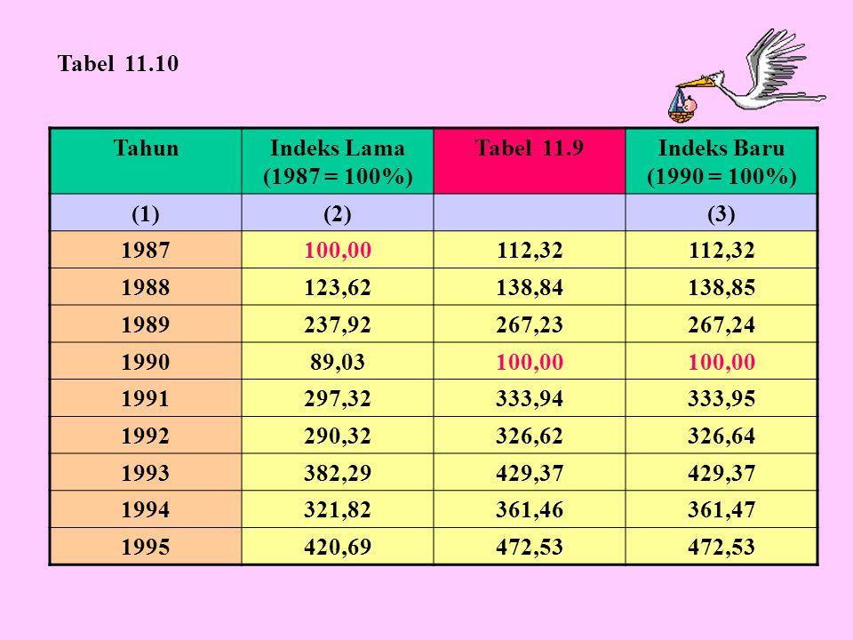 Tabel 11.10 Tahun. Indeks Lama (1987 = 100%) Tabel 11.9. Indeks Baru (1990 = 100%) (1) (2) (3)