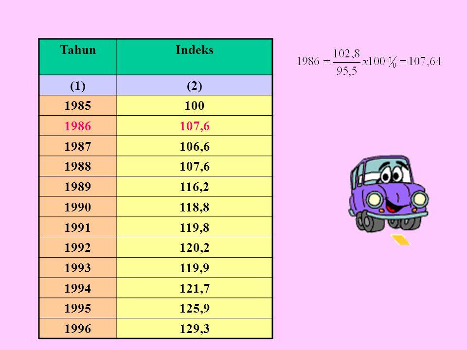 Tahun Indeks. (1) (2) 1985. 100. 1986. 107,6. 1987. 106,6. 1988. 1989. 116,2. 1990. 118,8.
