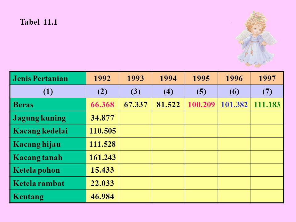 Tabel 11.1 Jenis Pertanian. 1992. 1993. 1994. 1995. 1996. 1997. (1) (2) (3) (4) (5) (6)