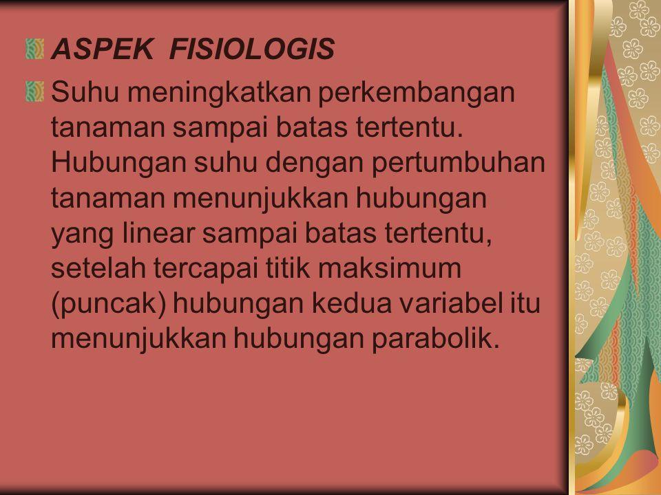 ASPEK FISIOLOGIS
